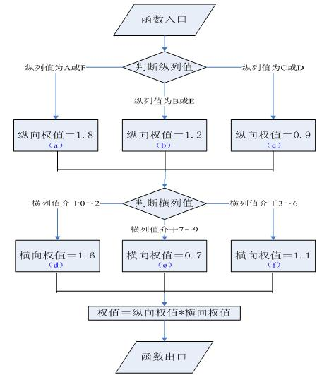 白盒测试用例设计方法少不了函数流程图