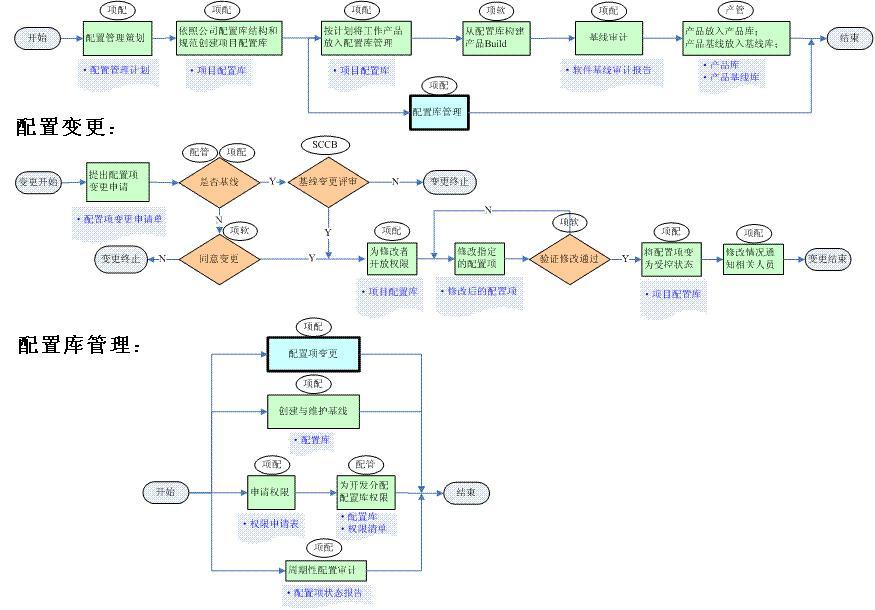 产品。   角色与职责:    配置管理员:编制项目配置管理计划;创建并维护配置库。    配置变更控制委员会(SCCB):审批配置变更申请。    软件开发组成员:在权限内使用配置管理工具操作配置库。    项目SQA人员:审计配置管理活动的规范性。   进入准则:    项目计划已制定。    项目软件过程已定义    配置管理员和SCCB人员已确定。   输入:    项目计划    项目软件过程   结束准则:    对项目配置库的操作和管理持续到项目结束。    只要存在用户