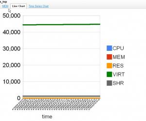 google_top_linechart