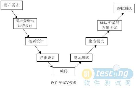 软件测试过程模型 51testing软件测试网-中国软件测试
