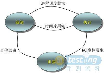 测试用例设计方法之状态迁徙图法