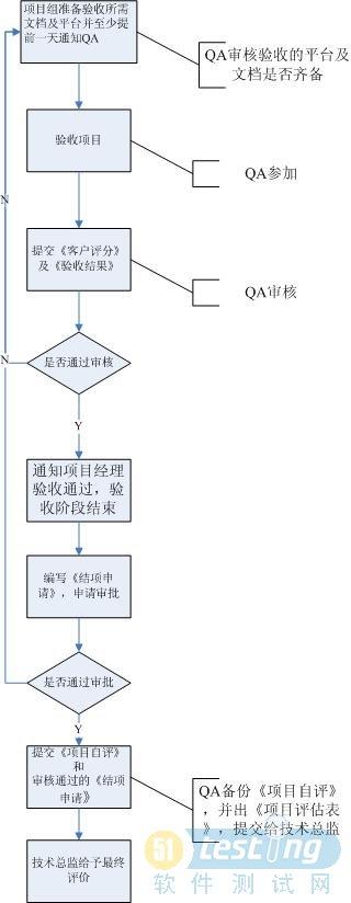 体现qa和测试作用的项目流程图
