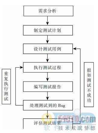 自动化测试的基本流程