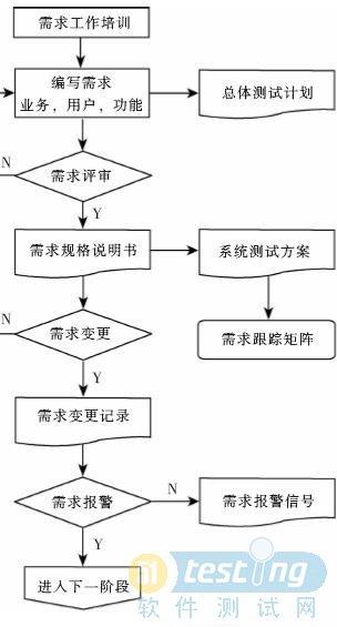 需求阶段测试工作流程图
