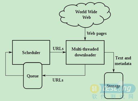 java网络爬虫的实现