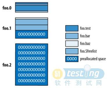 教你如何利用mysql学习mongodb之数据存储结构