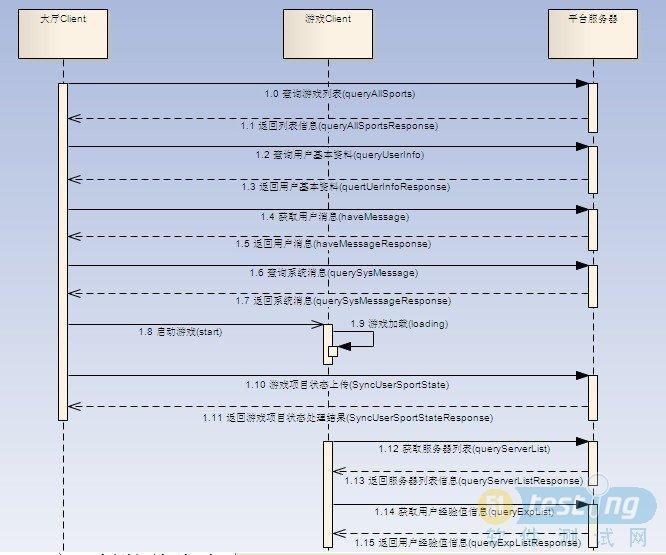 各服务器组件之间是如何具体分工来处理客户端发来的请求还是无法直观看出,下面将会图文并茂地来进行说明:    HTTP请求处理过程:   1)大厅客户端发送HTTP请求到平台服务器,平台服务器的Apache服务组件首先接收客户端的请求进行判断是请 求静态页面还是动态页面:如果是静态页面请求,Apache就会将请求中URL指明的资源通过HTTP响应发送给客户端;如果是动态页面请 求,Apache就会将这么有技术含量的请求转给Tomcat;   2)Tomcat接收到转发过来的动态页面请求后,会解析HTTP请求