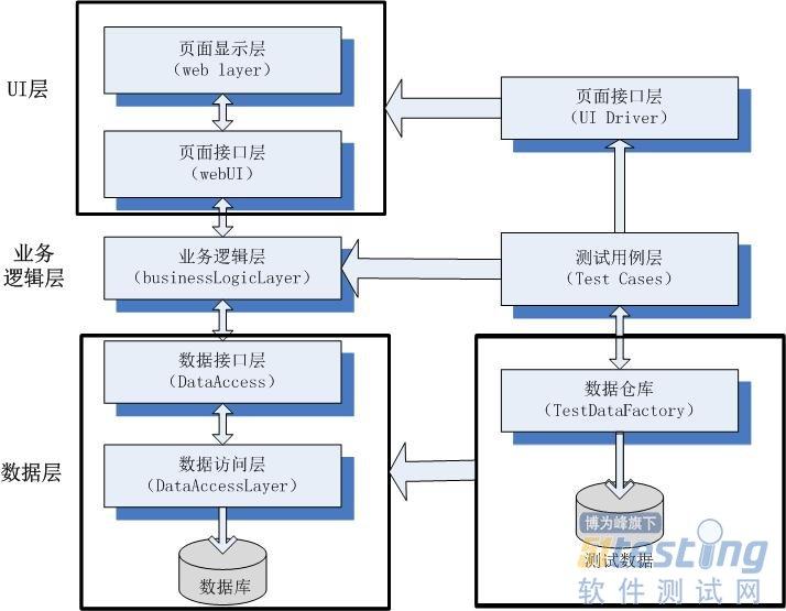 转:功能自动化测试之三层架构