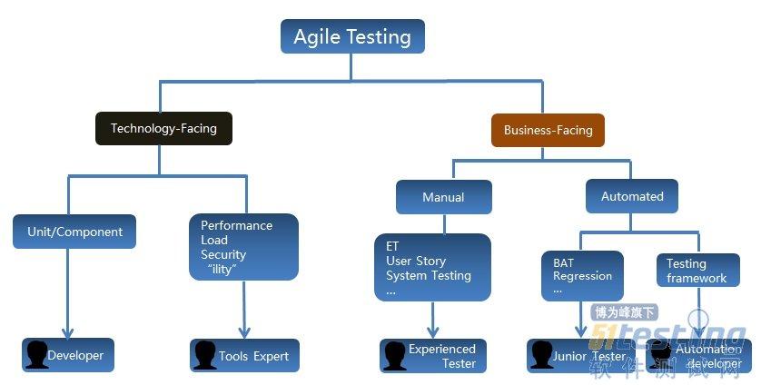 这是由自动化测试的特点和对roi的考虑来决定的.图片