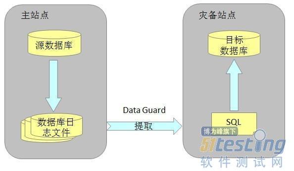 浅析Oracle数据库的三种灾备技术