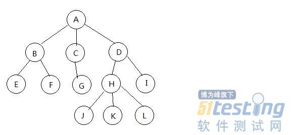 数据库中如何存储这种树形结构