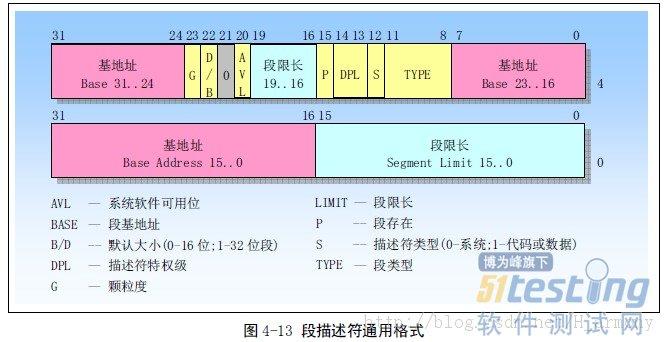 查看资讯    段描述符:段描述符石gdt和ldt表中的一个数据结构项,用来