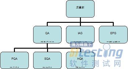 我们再看一下质量部门的组织结构.
