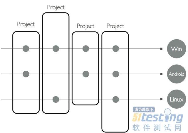 产品开发团队组织结构