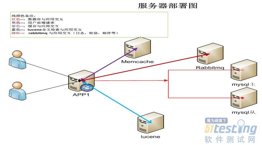 一个简单bs系统结构图