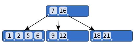 自己写一个最简单的数据库