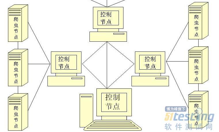 2、基于广域网分布式网络爬虫:当并行爬行器的爬虫分别运行在不同地理位置(或网络位置),我们称这种并行爬行器为分布式爬行器。例如,分布式爬行器的爬虫可能位于中国,日本,和美国,分别负责下载这三地的网页;或者位于CHINANET,CERNET,CEINET,分别负责下载这三个网络的中的网页。分布式爬行器的优势在于可以子在一定程度上分散网络流量,减小网络出口的负载。如果爬虫分布在不同的地理位置(或网络位置),需要间隔多长时间进行一次相互通信就成为了一个值得考虑的问题。爬虫之间的通讯带宽可能是有限的,通常需要