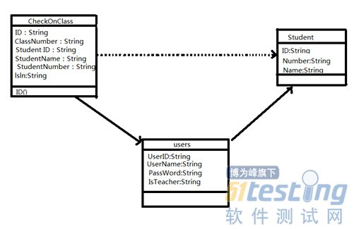软件测试用例建模(设计)
