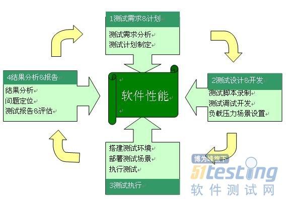 软件性能测试的基本概念及测试流程