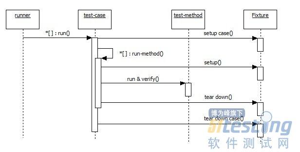 单元测试框架的开发流程