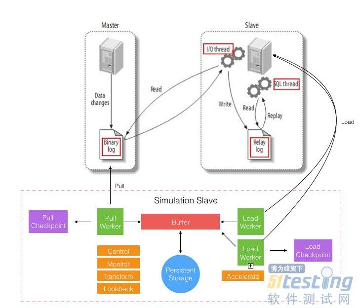 mysql数据库主从复制架构