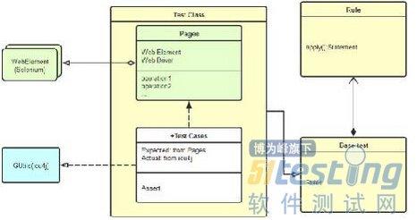全球化自动化测试框架