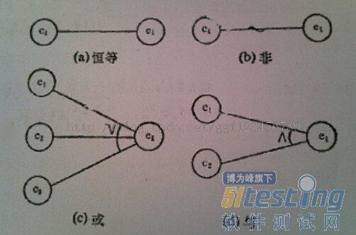 黑盒测试用例设计模式—因果图
