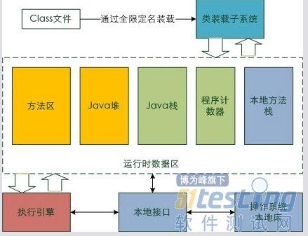 java虚拟机体系结构深入研究总结