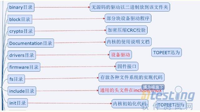 linux基础系列—linux内核源码目录结构