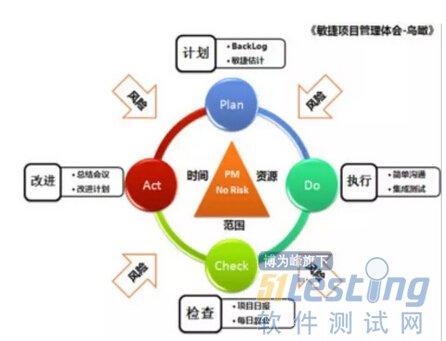 排列图法在工程项目管理中的应用