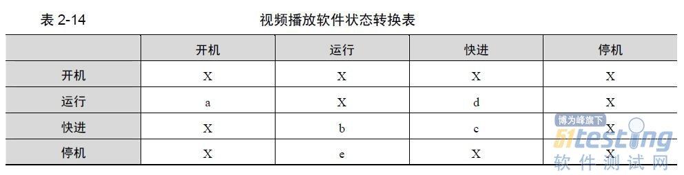 运用状态转换图设计测试用例-软件测试技术实战(5)