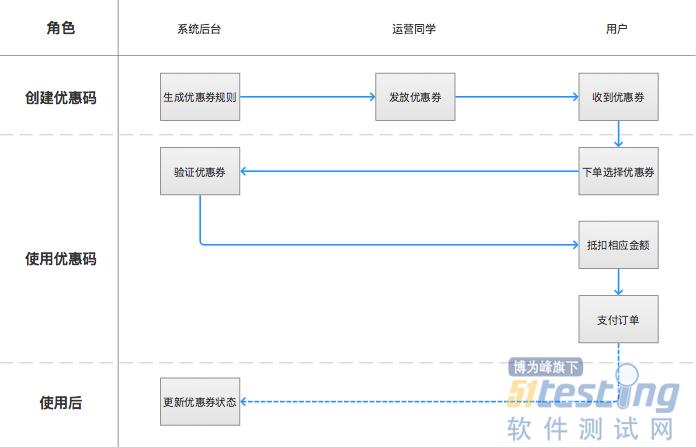 优惠券功能的业务流程设计图谱