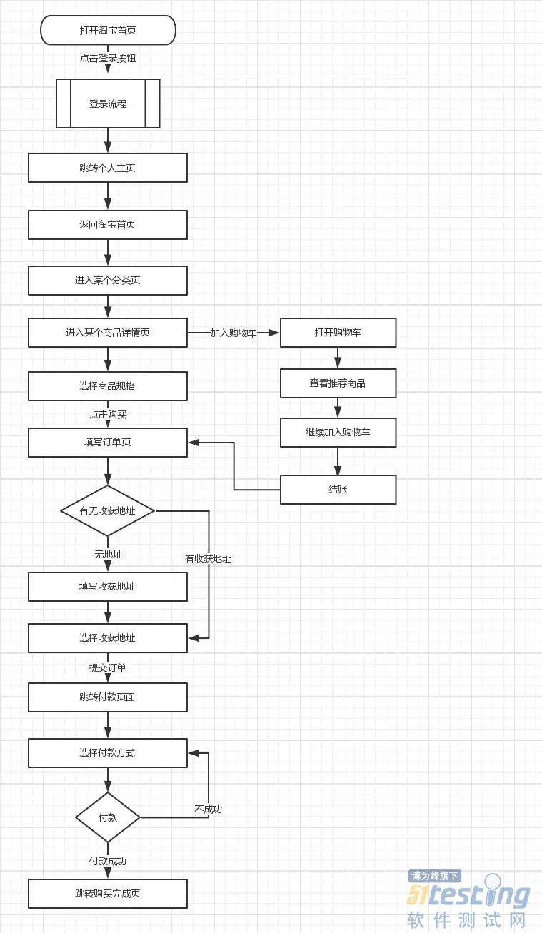 一篇文章读懂流程图|附共享单车全流程解析
