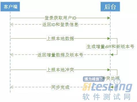 接口测试用例设计的方法(转载)