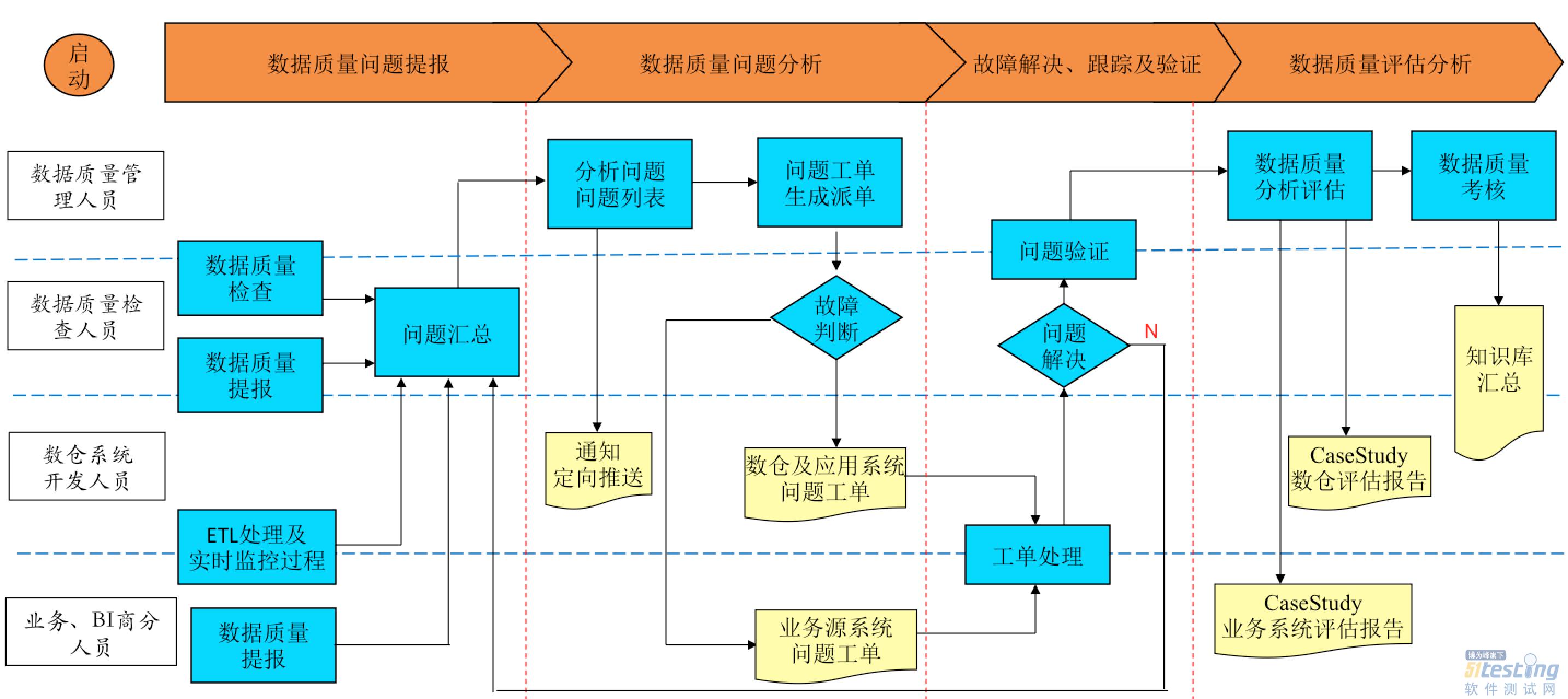 数据质量流程图
