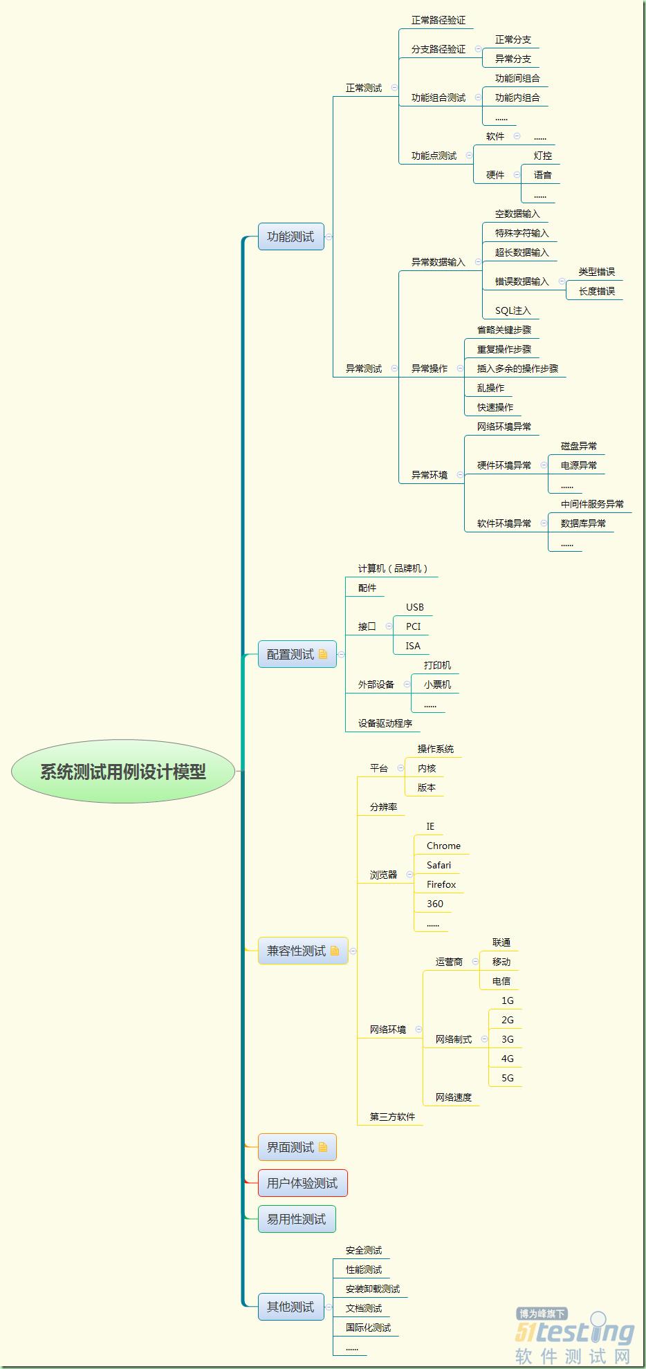 系统测试用例设计思路/模型