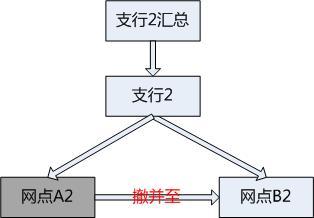 撤并类型2