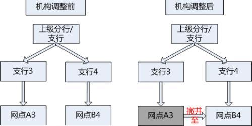 撤并类型3