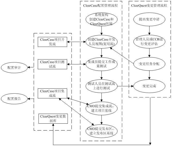 ibm统一变更管理流程实例