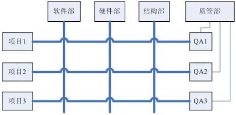 矩阵型组织结构下的qa组织;