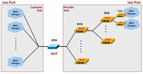 图6 PBB-TE桥接设备收敛时间测试示意图   IXIA是业界第一个支持PBB-TE测试的仪表厂家,在2008年初ENTAC组织的公开电信级以太网测试项目上,IXIA可以和超过9家PBB-TE技术的设备制造商进行互通。这也是对IXIA PBB-TE技术的认可,也进一步奠定了IXIA在电信级以太网测试领域的领导地位。   4、结束语   电信级以太网OAM和新型的城域网承载技术PBB-TE,作为当前电信领域最热门的技术之一,必须经过严格全面的测试,才能满足电信级网络建设的要求,为新业务的开展提供保障